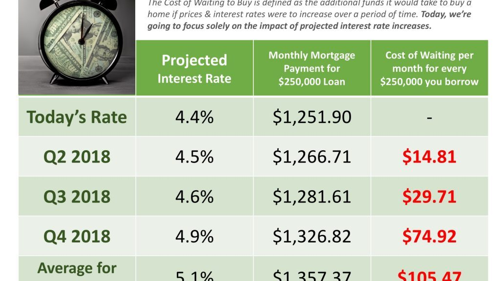 Interest Rates - Jeessica Harless - One 2 Sell