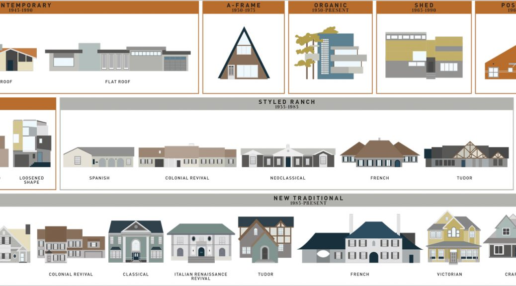 home Styles - Architectural Styles - Jessica Harless