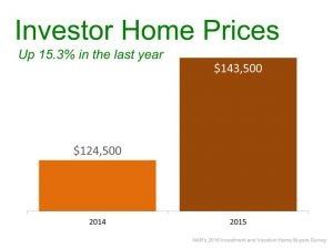 Investor Home Prices